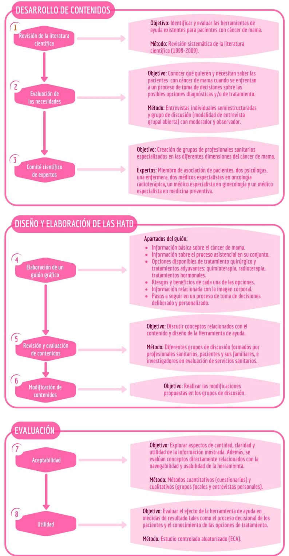 Esquema del proceso de realización de la HATD de cáncer de mama