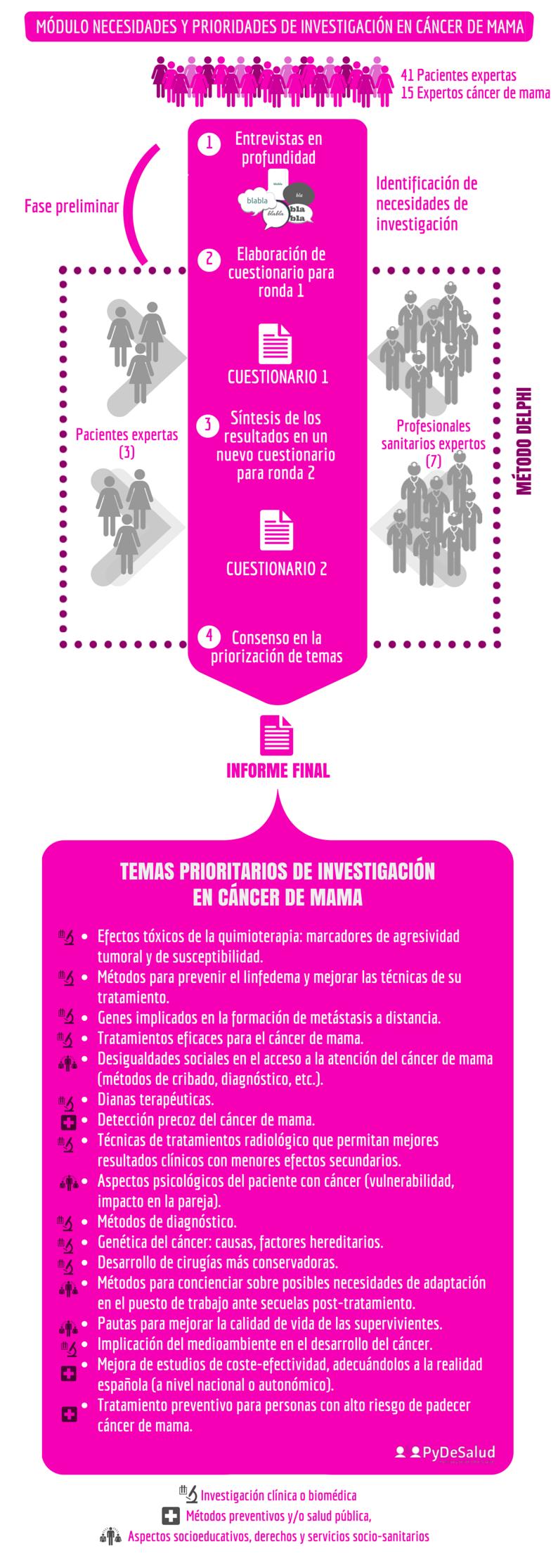 Necesidades y priorizacion temas de investigación cáncer de mama